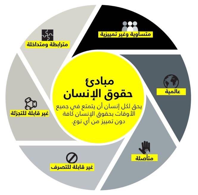 أكاديمية الحقوق – منظمة العفو الدولية